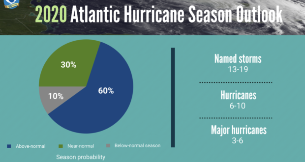 The National Hurricane Center says the 2020 season may be a big one. Graphic courtesy of NOAA.